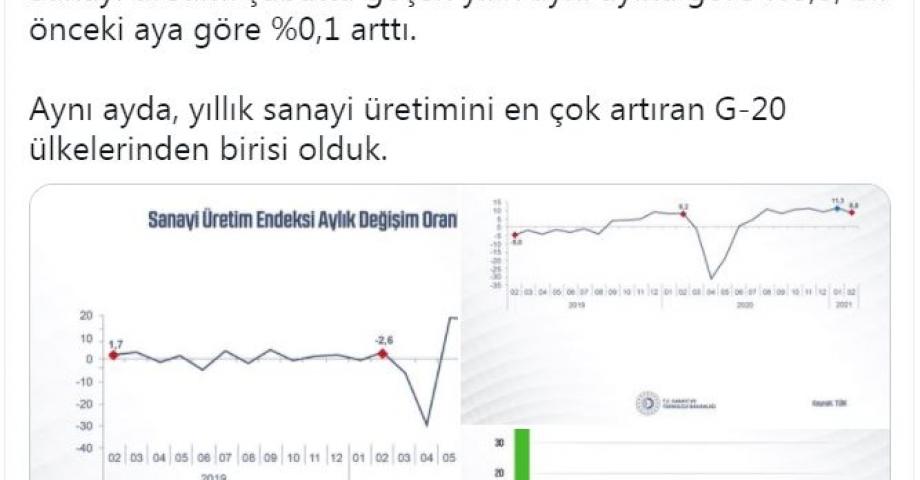 Bakan Varank: Yıllık sanayi üretimini en çok artıran G-20 ülkelerinden birisi olduk